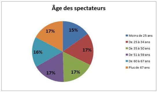 âge des spectateurs festival d'avignon 2014