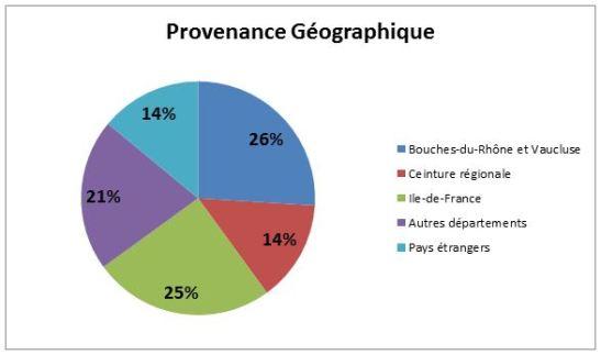 provenance géographique spectateurs festival d'avignon 2014