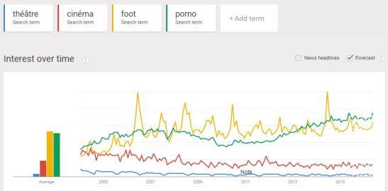 Volume recherches Google théâtre cinéma foot porno